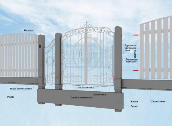Installation scheme for swing gates